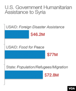 Fiscal year 2012/2013. Source: USAID