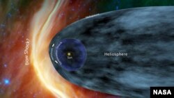 "Voyager 1 and 2 are now in the ""Heliosheath"" - the outermost layer of the heliosphere where the solar wind is slowed by the pressure of interstellar gas. (NASA/JPL image)"