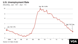 U.S. unemployment rate, Jan. '04 – Apr. '15