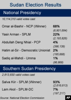 Bashir Announced Winner of Sudan Election