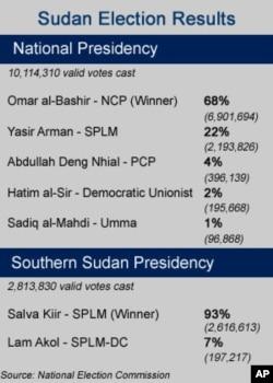 Bashir Announced Winner of Sudan Election