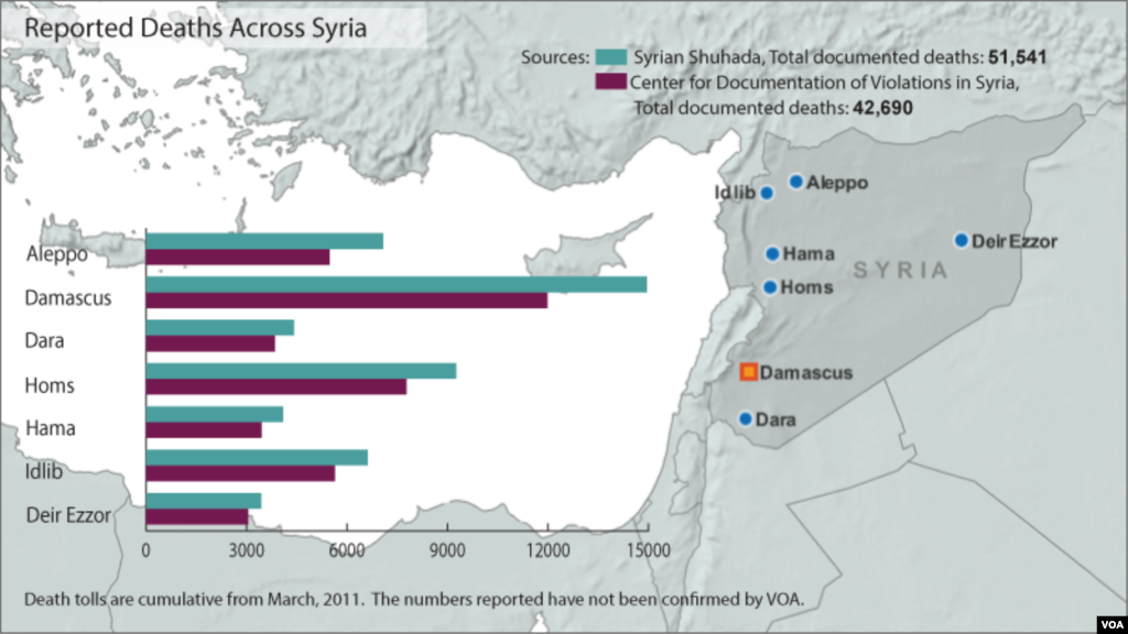 Syria deaths from conflict, updated January 28, 2013