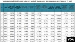 Kim ngạch XNK giữa Việt Nam và Trung Quốc giai đoạn 2000-2017