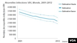 Nouvelles Infections VIH