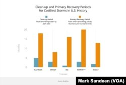 Cleanup and primary recovery periods for costliest storms in U.S. history (graphic by Mark Sandeen; source: BuildFax)