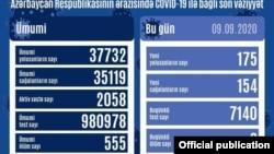 Sentyabrın 9-da COVİD-19 statistikası