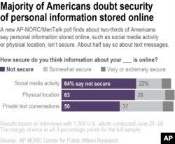 AP Poll-Digital Privacy-Security