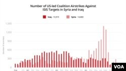 Number of U.S.-led Coalition Airstrikes in Syria, Iraq