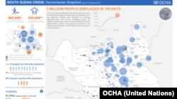 Badan Urusan Kemanusian PBB (OCHA) mengatakan satu juta orang telah mengungsi dalam 100 hari pertempuran di Sudan Selatan.