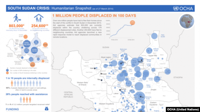 The U.N. Office for the Coordination of Humanitarian Affairs (OCHA) says a million people have been displaced in 100 days of fighting in South Sudan.