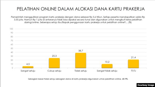 Survei ini juga menemukan, hampir setengah warga tidak setuju dengan pelatihan online dalam Kartu PraKerja. (Sumber: Indikator)