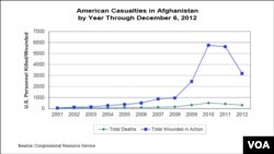 American Casualties in Afghanistan