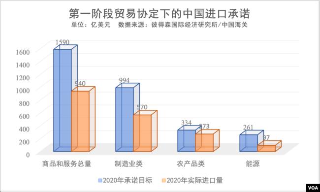 第一阶段贸易协定下的中国进口承诺