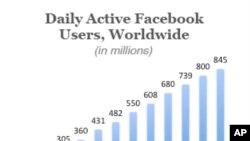 Biểu đồ về người sử dụng Facebook