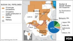 Oil pipelines in Sudan