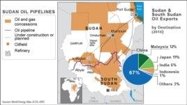 Oil pipelines in Sudan
