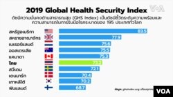 Global Health Security Index 2019