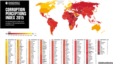 Transparency International - Corruption Index
