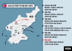 2021년 북한 미사일 발사 일지