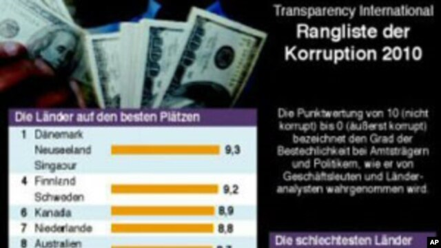 2010 Corruption index as published by Berlin-based Transparency International, 26 October 2010
