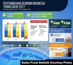 PDB Indonesia Kuartal 3 2017
