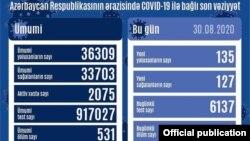 Avqustun 30-da COVİD-19 statistikası
