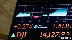 Tấm bảng trong Sở Giao dịch Chứng khoán New York cho thấy mức gia tăng của chỉ số Dow Jones