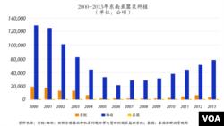 2000-2013年东南亚罂粟种植
