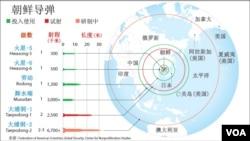 北韓導彈類型及射程示意圖