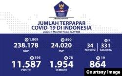 Update Infografis percepatan penanganan COVID-19 di Indonesia per tanggal 4 Mei 2020 Pukul 12.00 WIB. #BersatuLawanCovid19 (Foto: BNPB)