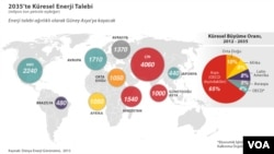 2035'te Küresel Enerji Talebi