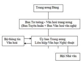 Ủy ban Trung ương Liên hiệp Văn học Nghệ thuật Việt Nam