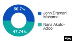 Ghana election results, December 10, 2012