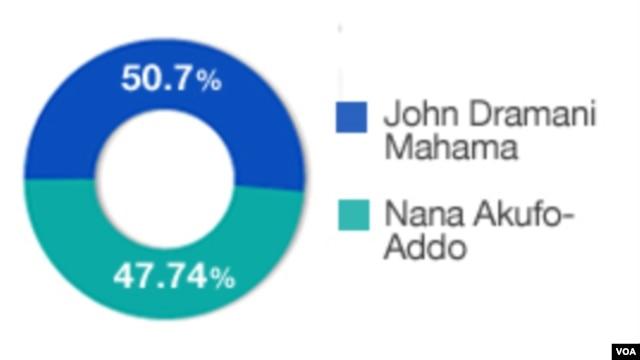 Ghana election results, December 10, 2012