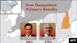 Միթ Ռոմինին հաղթանակ է տարել Նյու Հեմփշիրի նախնական ընտրություններում