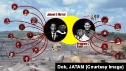 Peta penguasaan tambang di balik pasangan Capres (dok. JATAM)