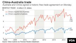 China-Australia trade