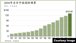 2000年至今中国国防预算