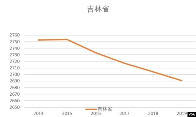 吉林省2014-19人口總量(美國之音根據吉林省統計局發布數據整理)