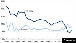 Según muestra este gráfico, la economía estadounidense se ha vuelto menos empresarial.