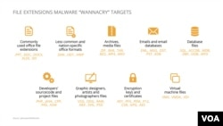 """Một cuộc tấn công mạng máy tính """"WannaCry"""""""