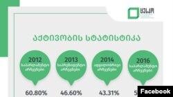 ფოტო: ცესკო - ამომრჩეველთა აქტივობა