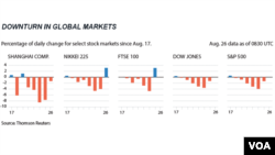 Impact of downturn in China economic markets