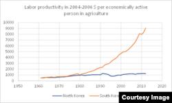 1960년부터 2012년까지 한국(붉은선)과 북한(푸른선)의 노동생산성(농부 1인당 생산한 총 농업생산량)을 비교한 도표. (단위: 2004~2006년 기준 미화)