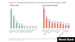 Ngân hàng Thế giới: Kiều hối vào Việt Nam 2020 đạt 17.2 tỷ đôla.