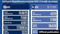 Noyabrın 28-də COVİD-19 statistikası