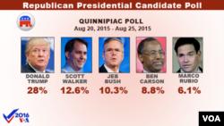 Presidential candidate poll, Quinnipiac