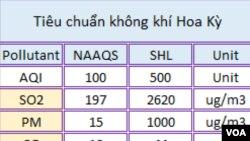 Các chỉ số quy chiếu cho AQI của các loại ô nhiễm không khí.