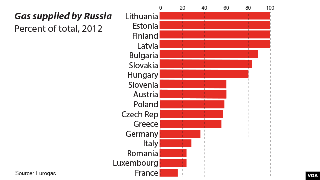 Graphic: Gas supplied by Russia CLICK TO ENLARGE