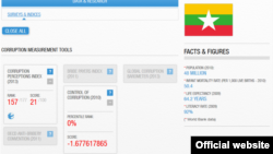 Myanmar Corruption Index, 2013. Transparency International Website